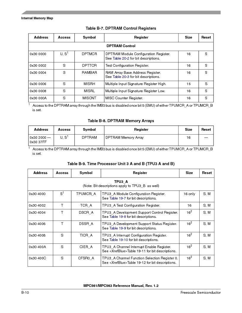 MPC561MZP56R2 ,Freescale Semiconductor厂商,IC MPU 32BIT 56MHZ 388-PBGA, MPC561MZP56R2 datasheet预览  第1120页