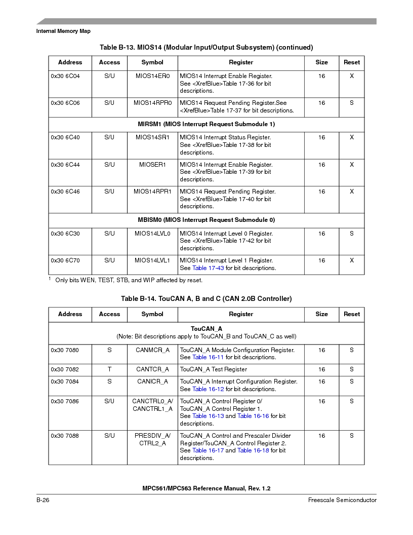 MPC561MZP56R2 ,Freescale Semiconductor厂商,IC MPU 32BIT 56MHZ 388-PBGA, MPC561MZP56R2 datasheet预览  第1136页