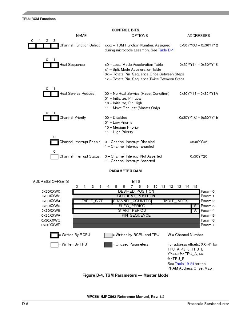 MPC561MZP56R2 ,Freescale Semiconductor厂商,IC MPU 32BIT 56MHZ 388-PBGA, MPC561MZP56R2 datasheet预览  第1160页