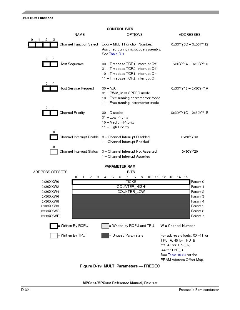 MPC561MZP56R2 ,Freescale Semiconductor厂商,IC MPU 32BIT 56MHZ 388-PBGA, MPC561MZP56R2 datasheet预览  第1184页