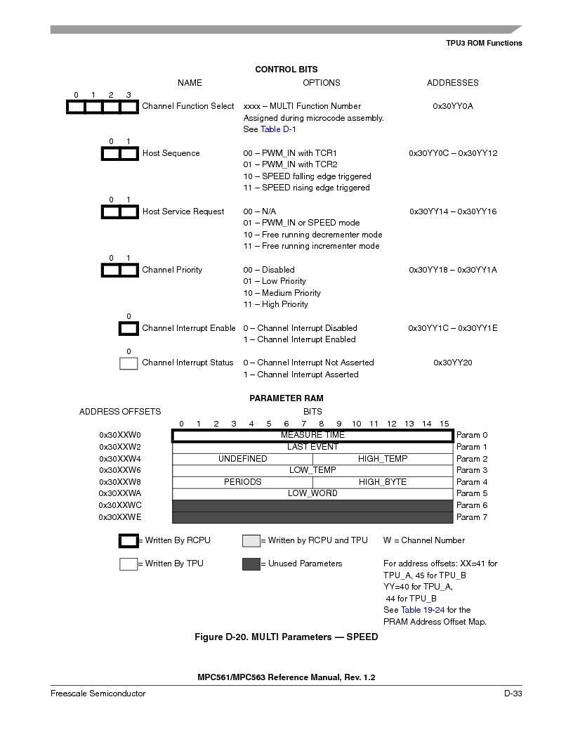 MPC561MZP56R2 ,Freescale Semiconductor厂商,IC MPU 32BIT 56MHZ 388-PBGA, MPC561MZP56R2 datasheet预览  第1185页