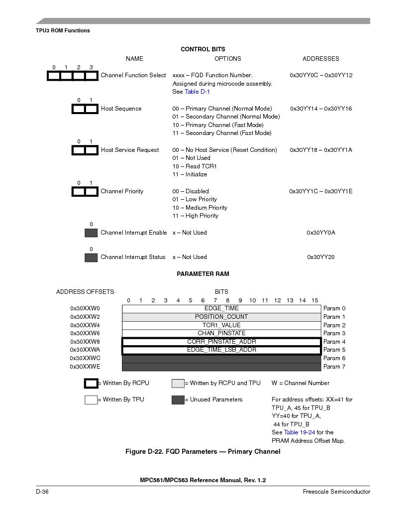 MPC561MZP56R2 ,Freescale Semiconductor厂商,IC MPU 32BIT 56MHZ 388-PBGA, MPC561MZP56R2 datasheet预览  第1188页