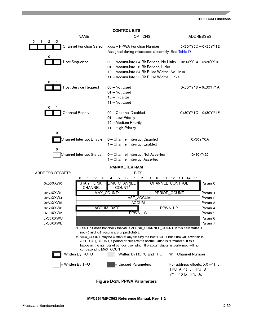 MPC561MZP56R2 ,Freescale Semiconductor厂商,IC MPU 32BIT 56MHZ 388-PBGA, MPC561MZP56R2 datasheet预览  第1191页