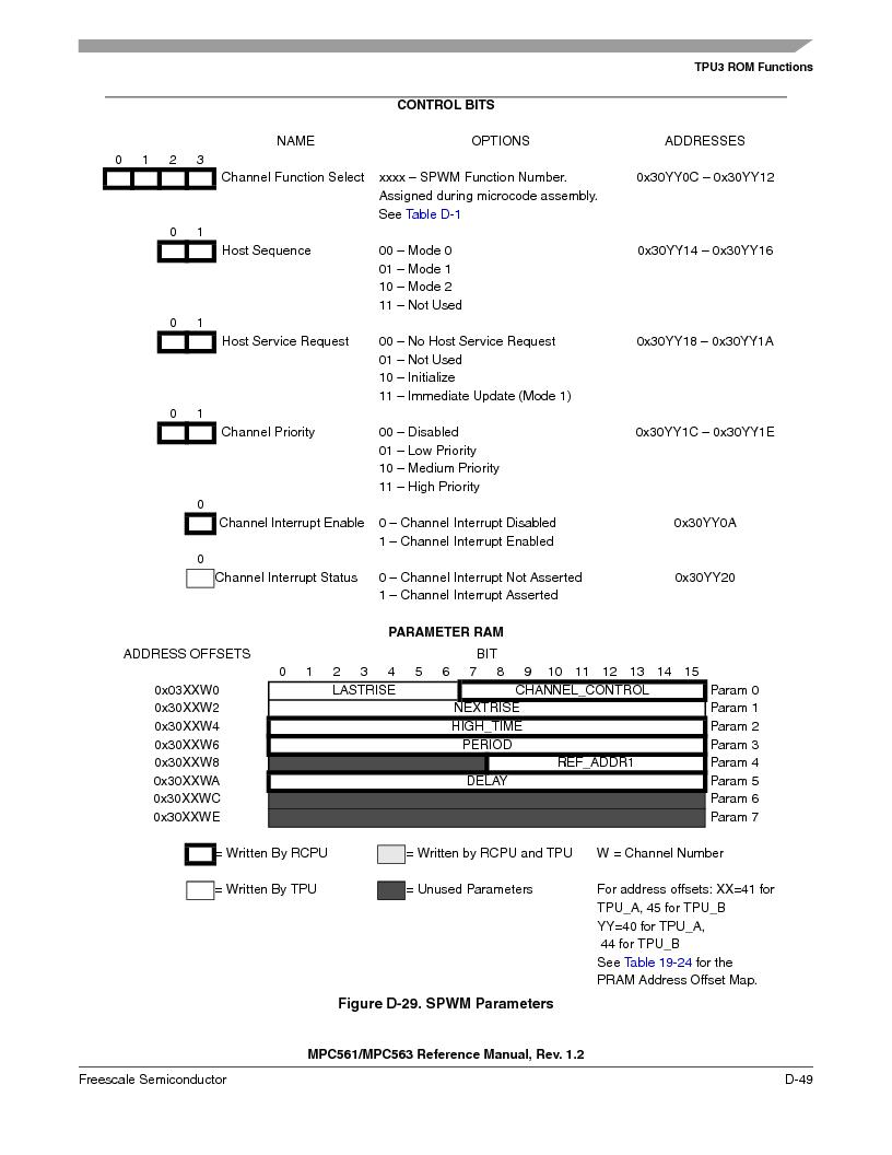 MPC561MZP56R2 ,Freescale Semiconductor厂商,IC MPU 32BIT 56MHZ 388-PBGA, MPC561MZP56R2 datasheet预览  第1201页