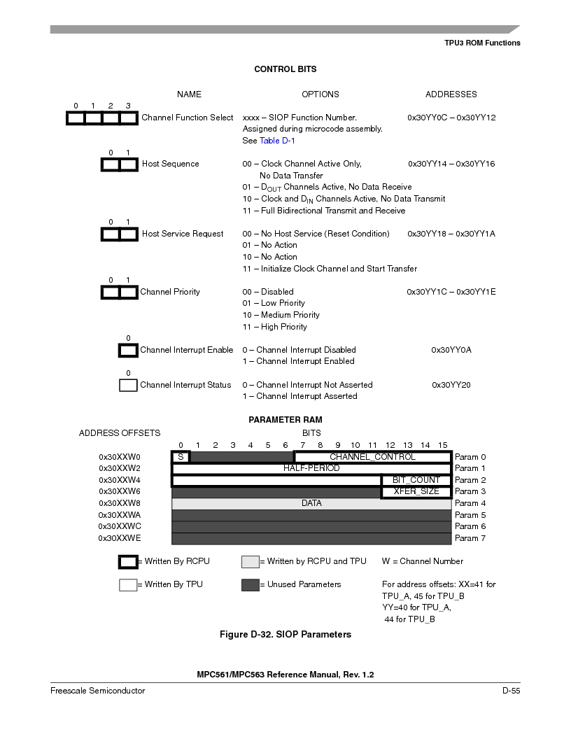 MPC561MZP56R2 ,Freescale Semiconductor厂商,IC MPU 32BIT 56MHZ 388-PBGA, MPC561MZP56R2 datasheet预览  第1207页