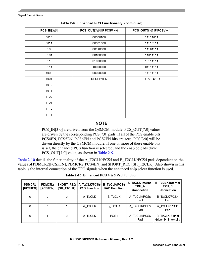 MPC561MZP56R2 ,Freescale Semiconductor厂商,IC MPU 32BIT 56MHZ 388-PBGA, MPC561MZP56R2 datasheet预览  第124页