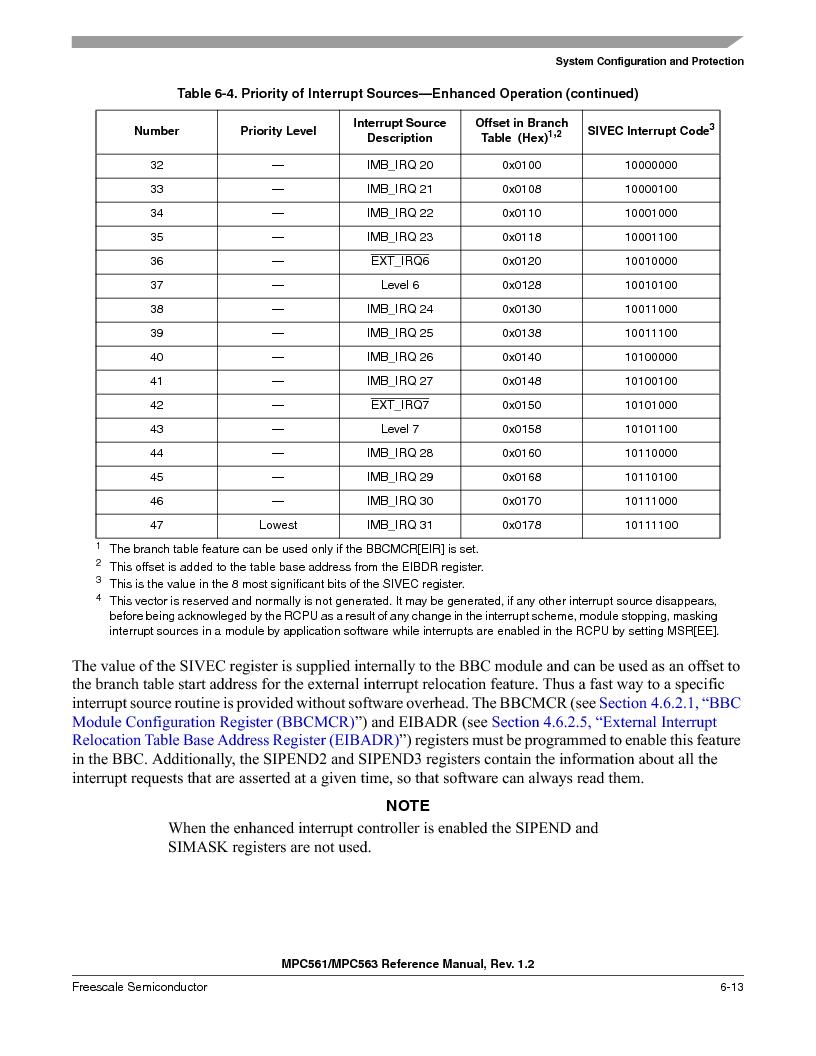 MPC561MZP56R2 ,Freescale Semiconductor厂商,IC MPU 32BIT 56MHZ 388-PBGA, MPC561MZP56R2 datasheet预览  第253页
