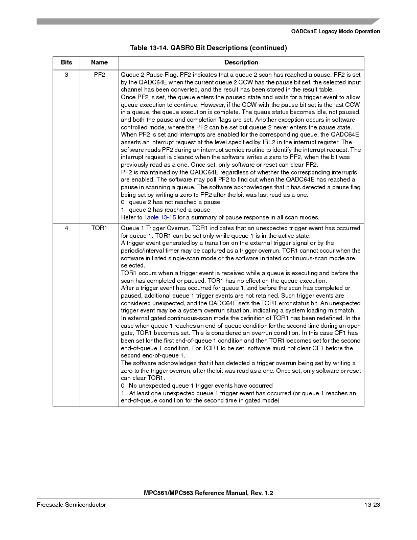 MPC561MZP56R2 ,Freescale Semiconductor厂商,IC MPU 32BIT 56MHZ 388-PBGA, MPC561MZP56R2 datasheet预览  第487页