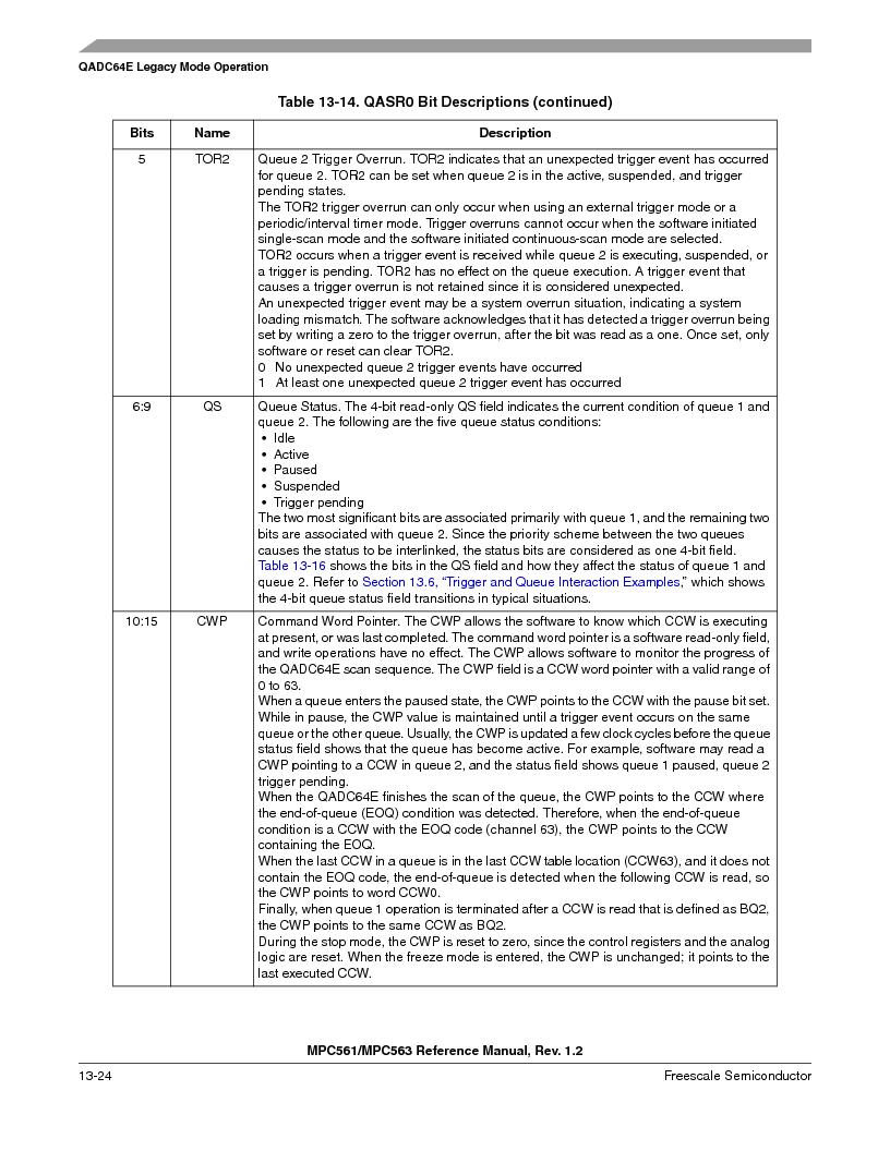 MPC561MZP56R2 ,Freescale Semiconductor厂商,IC MPU 32BIT 56MHZ 388-PBGA, MPC561MZP56R2 datasheet预览  第488页