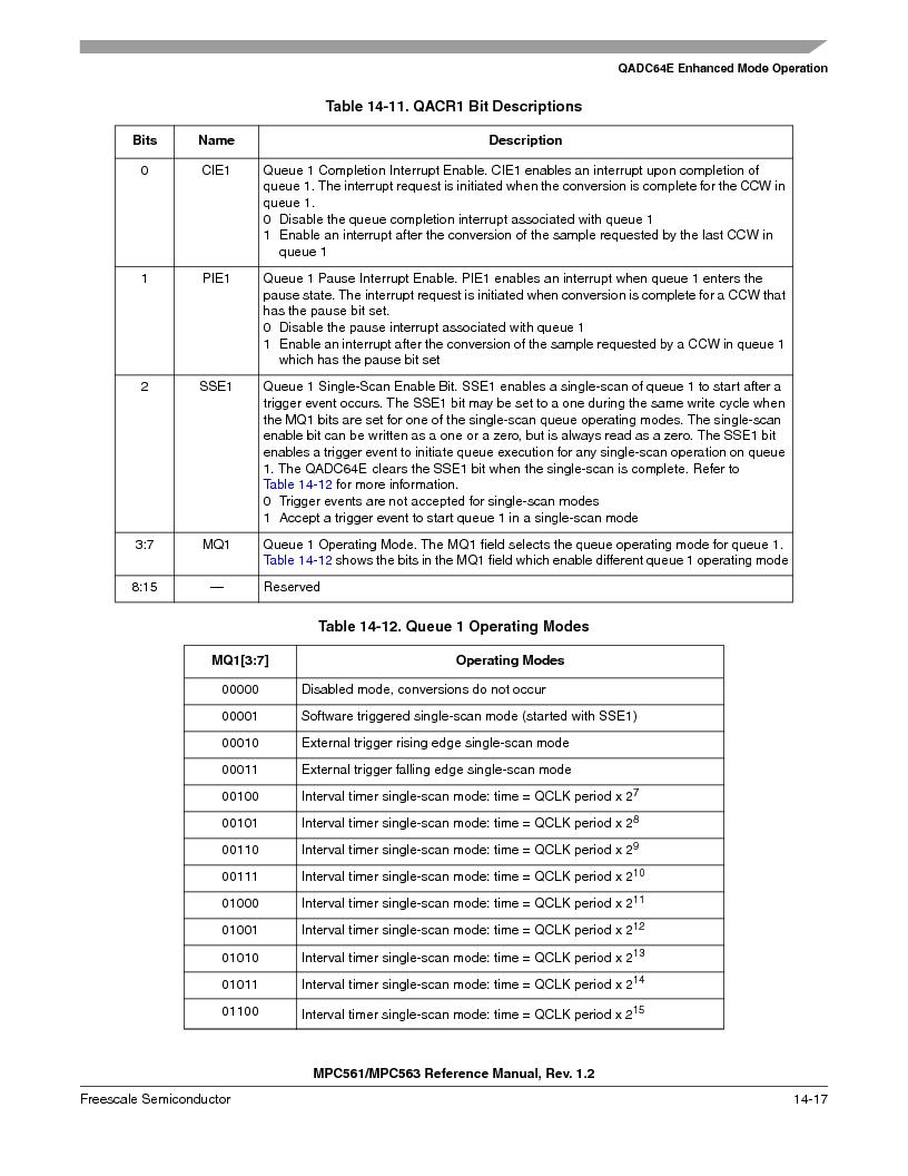 MPC561MZP56R2 ,Freescale Semiconductor厂商,IC MPU 32BIT 56MHZ 388-PBGA, MPC561MZP56R2 datasheet预览  第559页