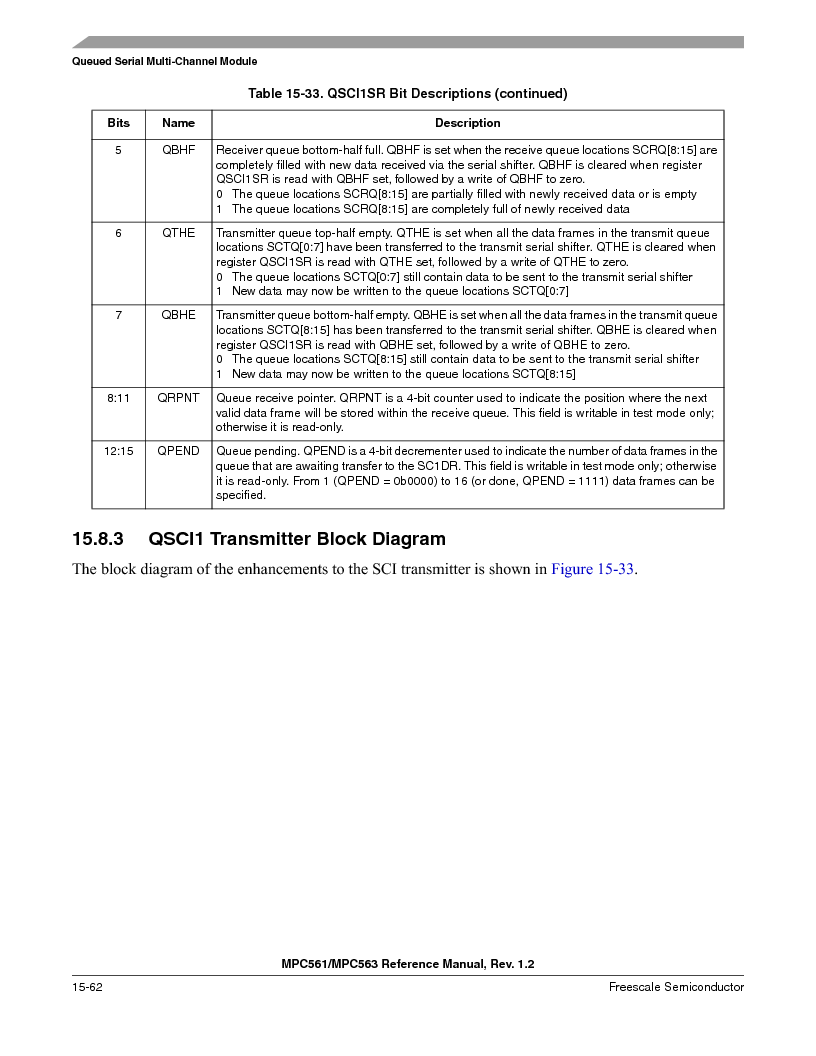 MPC561MZP56R2 ,Freescale Semiconductor厂商,IC MPU 32BIT 56MHZ 388-PBGA, MPC561MZP56R2 datasheet预览  第680页