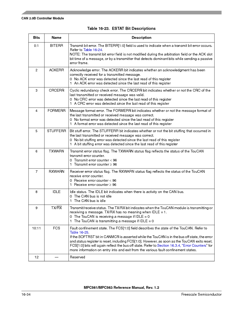 MPC561MZP56R2 ,Freescale Semiconductor厂商,IC MPU 32BIT 56MHZ 388-PBGA, MPC561MZP56R2 datasheet预览  第728页