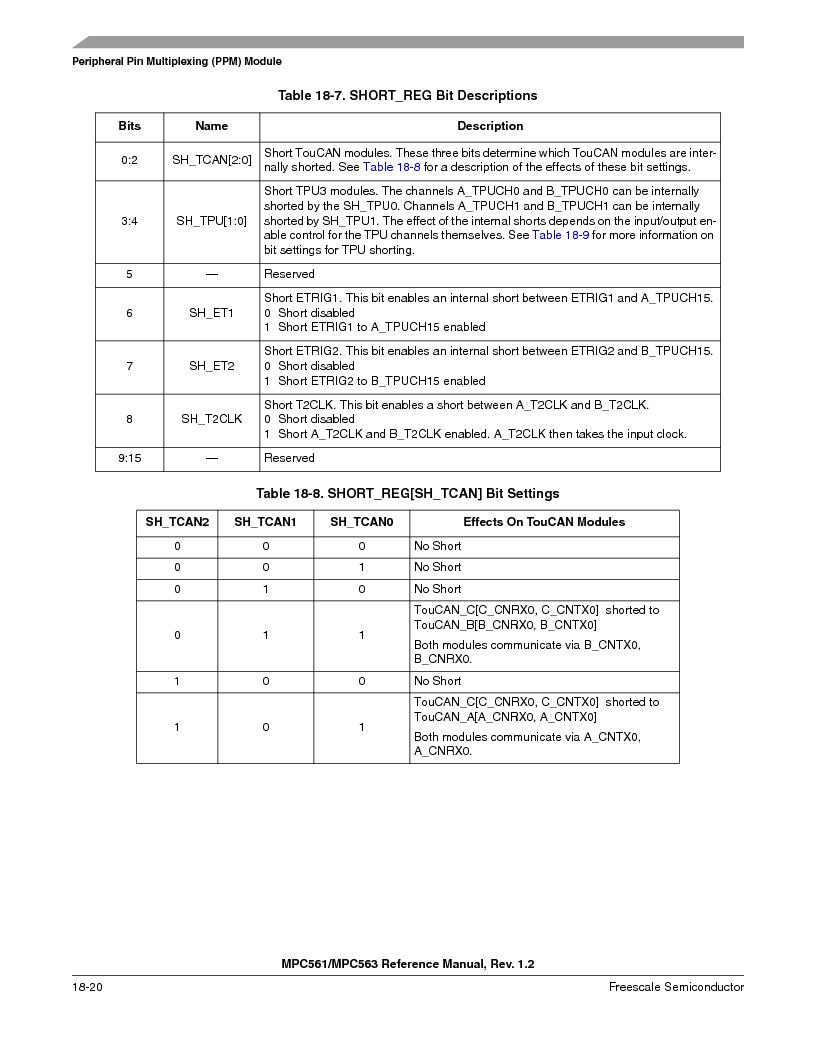 MPC561MZP56R2 ,Freescale Semiconductor厂商,IC MPU 32BIT 56MHZ 388-PBGA, MPC561MZP56R2 datasheet预览  第826页