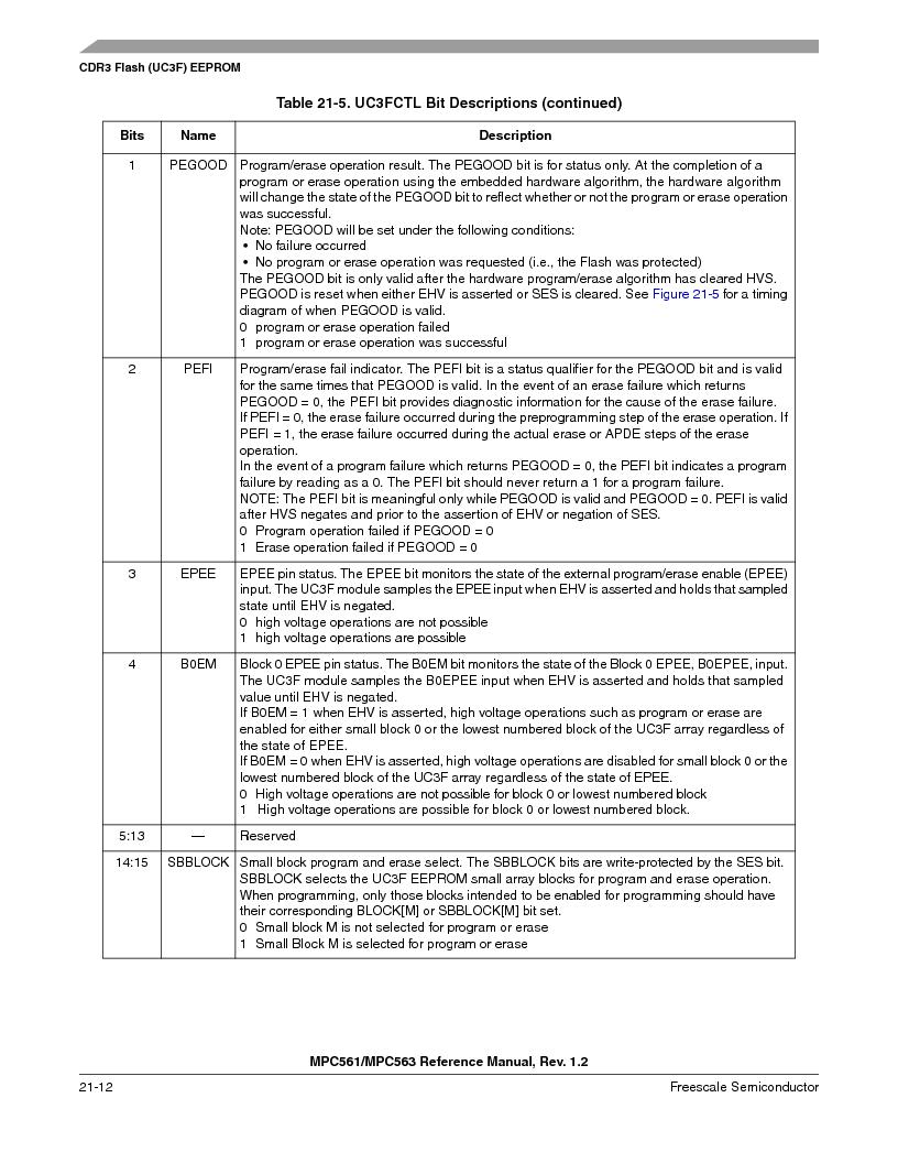MPC561MZP56R2 ,Freescale Semiconductor厂商,IC MPU 32BIT 56MHZ 388-PBGA, MPC561MZP56R2 datasheet预览  第874页