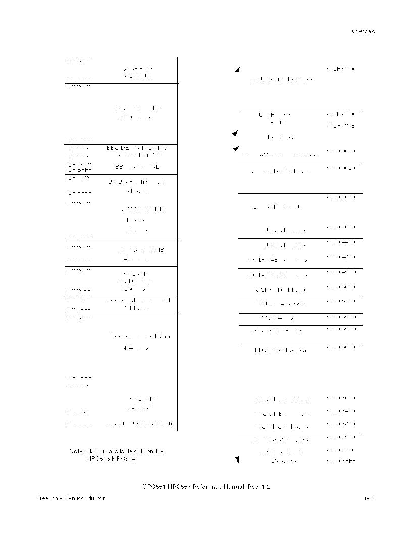 MPC561MZP56R2 ,Freescale Semiconductor厂商,IC MPU 32BIT 56MHZ 388-PBGA, MPC561MZP56R2 datasheet预览  第97页