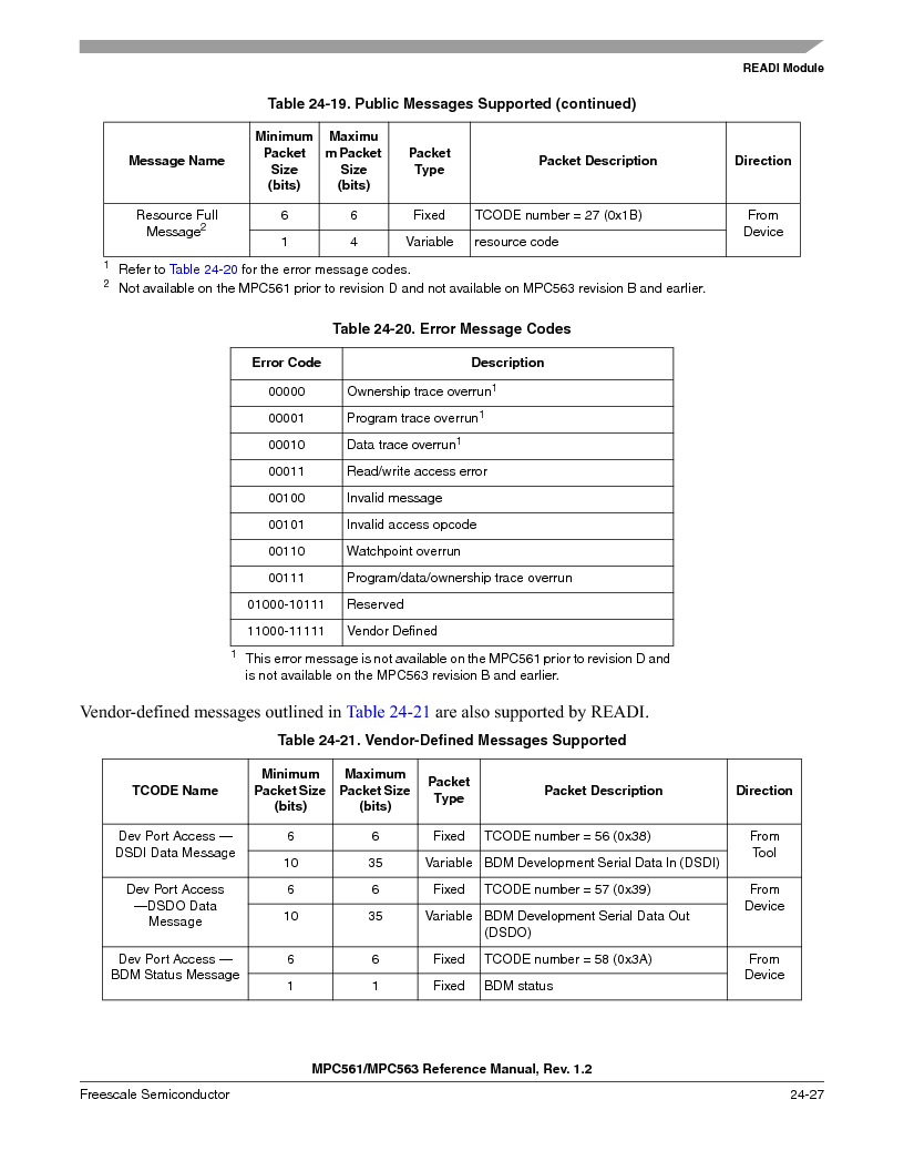 MPC561MZP56R2 ,Freescale Semiconductor厂商,IC MPU 32BIT 56MHZ 388-PBGA, MPC561MZP56R2 datasheet预览  第995页
