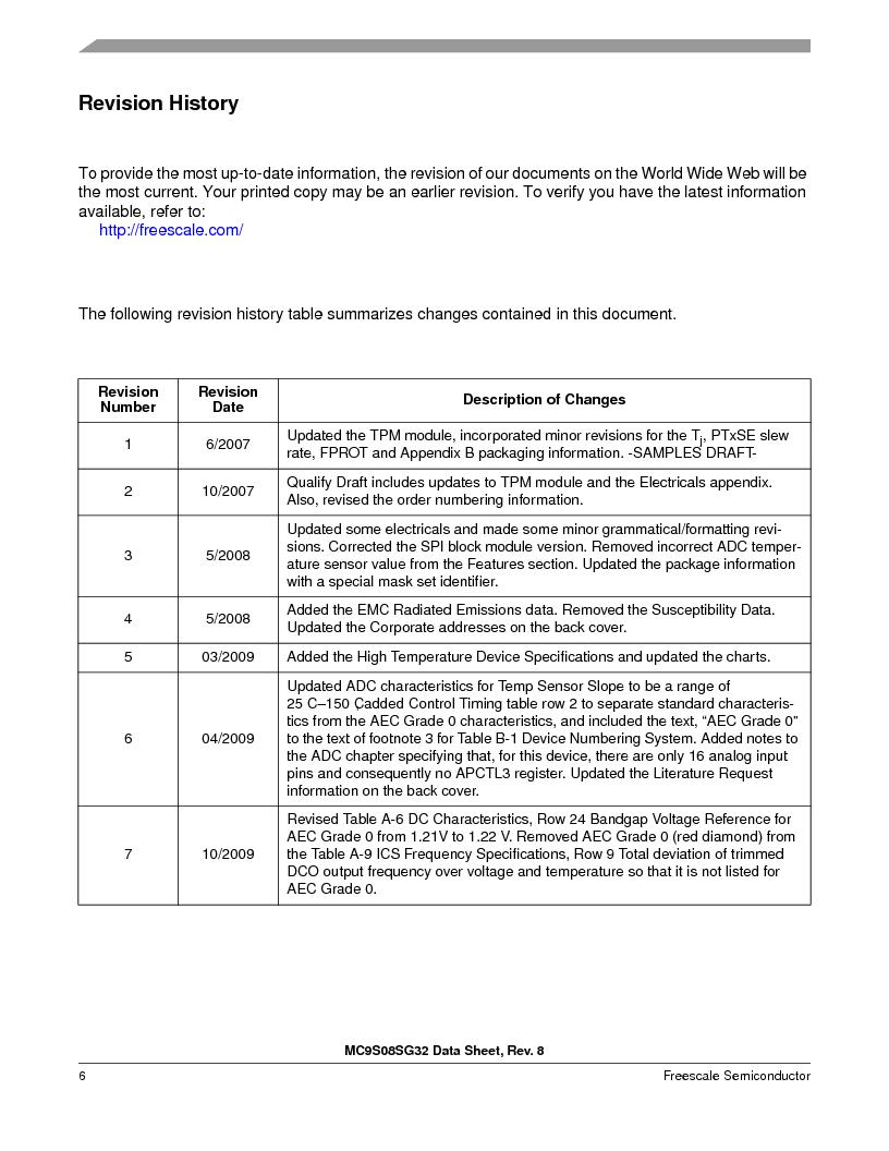 S9S08SG16E1WTL ,Freescale Semiconductor厂商,IC MCU 8BIT 16KB FLASH 28TSSOP, S9S08SG16E1WTL datasheet预览  第12页
