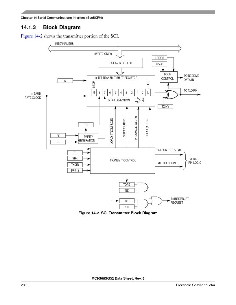 S9S08SG16E1WTL ,Freescale Semiconductor厂商,IC MCU 8BIT 16KB FLASH 28TSSOP, S9S08SG16E1WTL datasheet预览  第214页