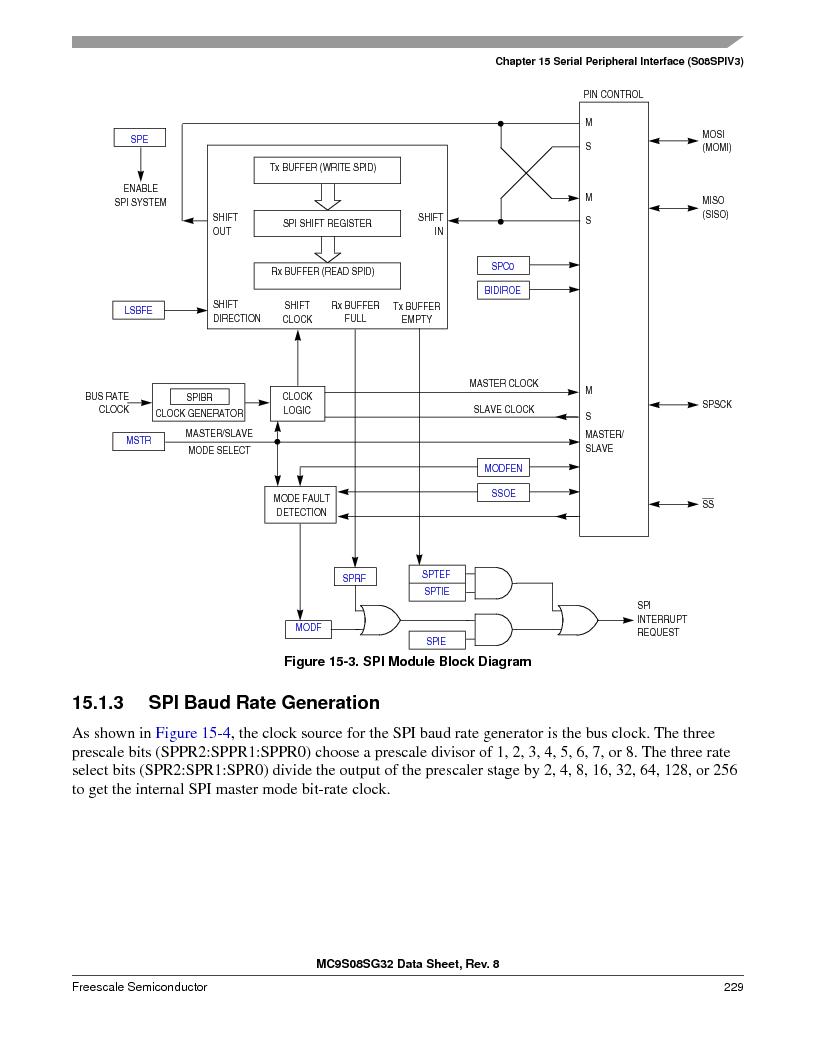 S9S08SG16E1WTL ,Freescale Semiconductor厂商,IC MCU 8BIT 16KB FLASH 28TSSOP, S9S08SG16E1WTL datasheet预览  第235页