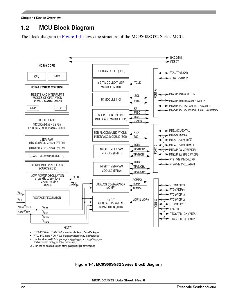 S9S08SG16E1WTL ,Freescale Semiconductor厂商,IC MCU 8BIT 16KB FLASH 28TSSOP, S9S08SG16E1WTL datasheet预览  第28页