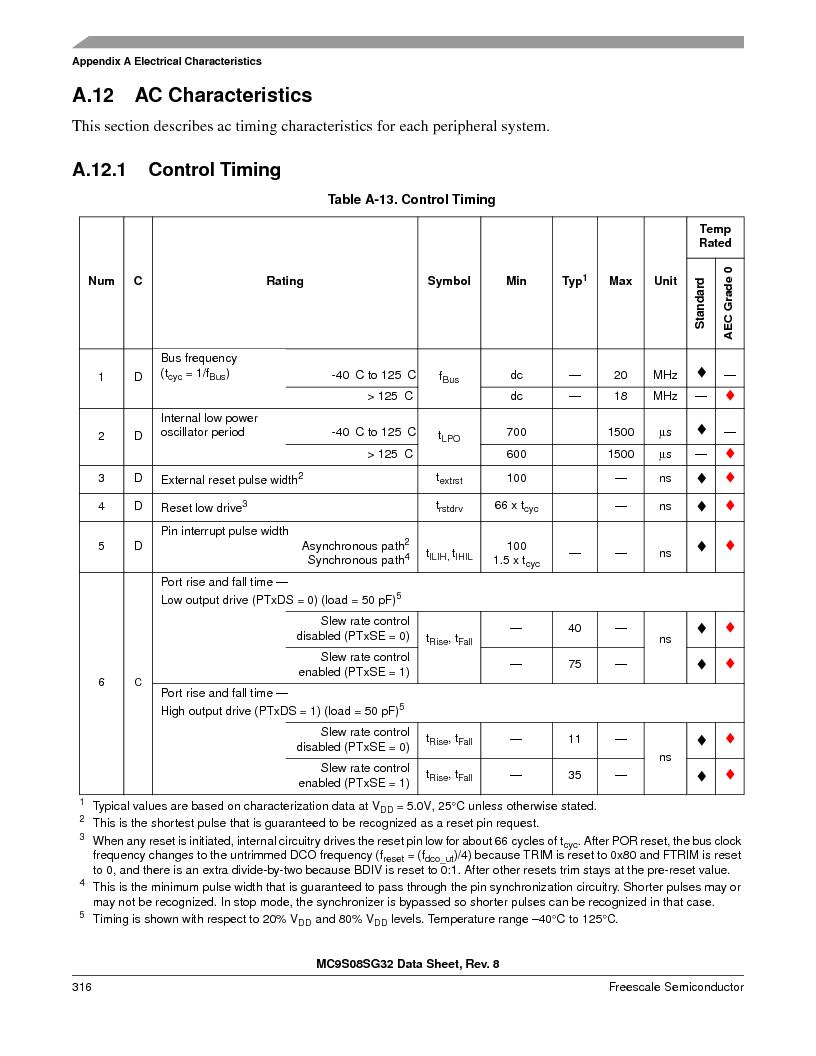 S9S08SG16E1WTL ,Freescale Semiconductor厂商,IC MCU 8BIT 16KB FLASH 28TSSOP, S9S08SG16E1WTL datasheet预览  第322页