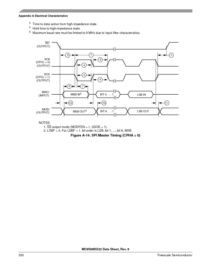 S9S08SG16E1WTL ,Freescale Semiconductor厂商,IC MCU 8BIT 16KB FLASH 28TSSOP, S9S08SG16E1WTL datasheet预览  第326页