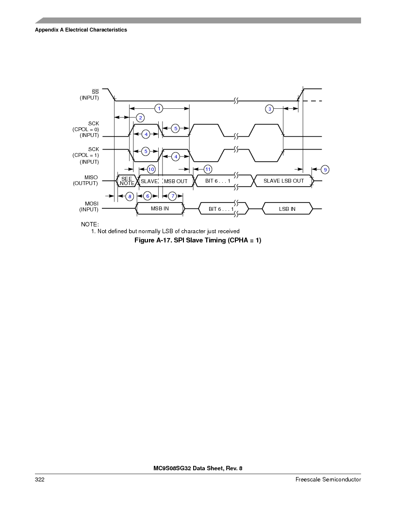S9S08SG16E1WTL ,Freescale Semiconductor厂商,IC MCU 8BIT 16KB FLASH 28TSSOP, S9S08SG16E1WTL datasheet预览  第328页