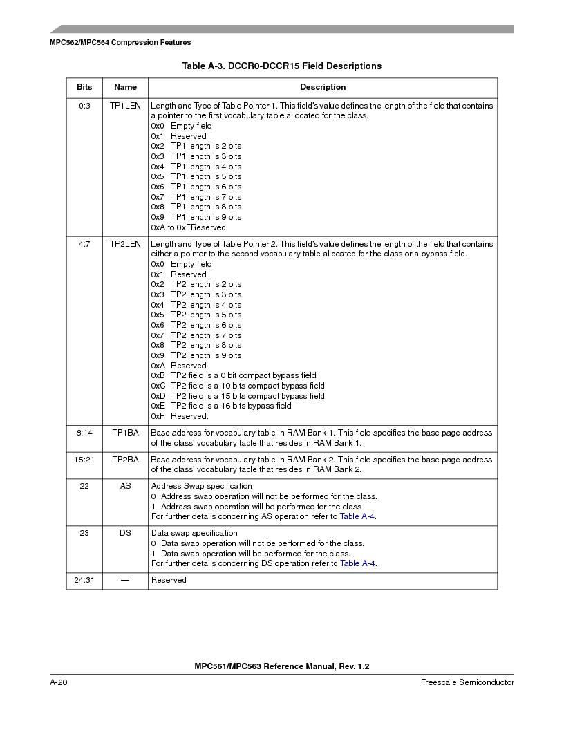 MPC563MZP56 ,Freescale Semiconductor厂商,IC MCU 512K FLASH 56MHZ 388-BGA, MPC563MZP56 datasheet预览  第1108页