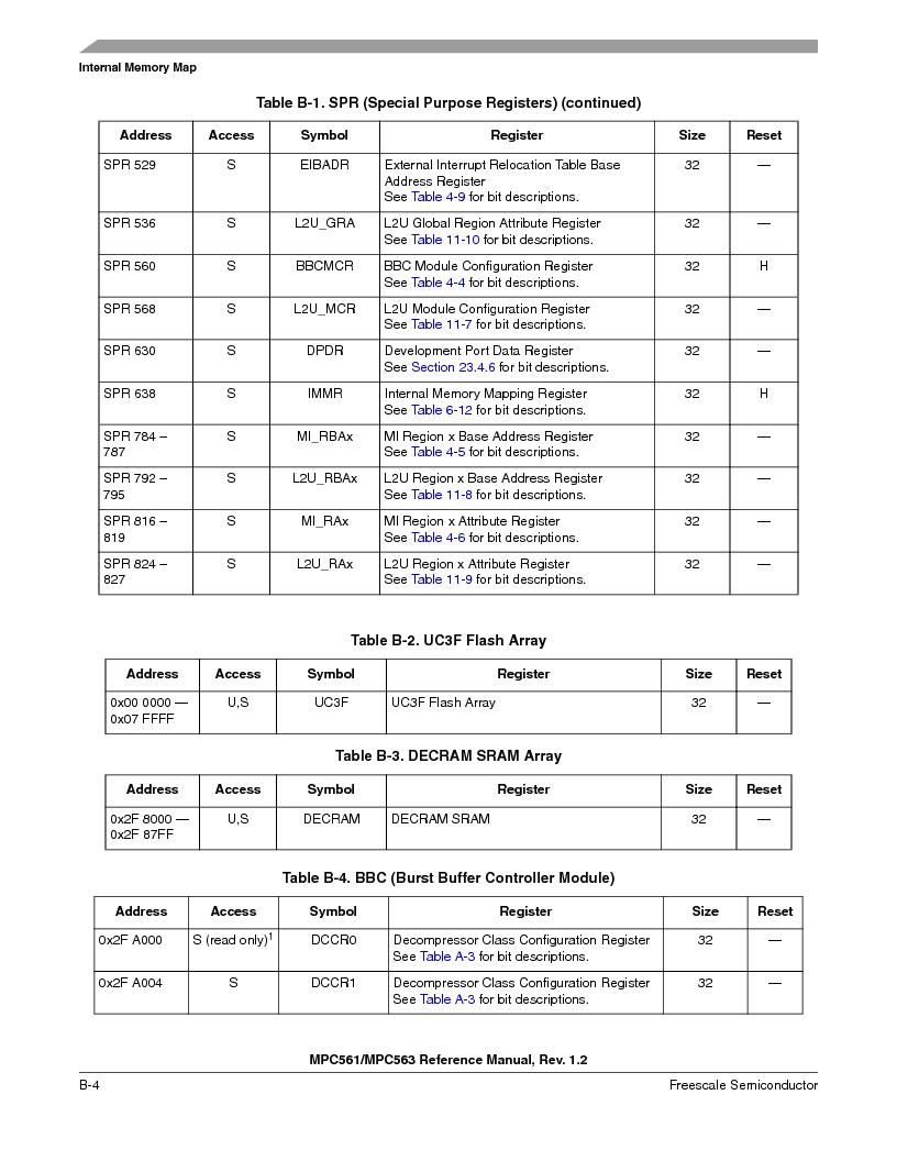 MPC563MZP56 ,Freescale Semiconductor厂商,IC MCU 512K FLASH 56MHZ 388-BGA, MPC563MZP56 datasheet预览  第1114页