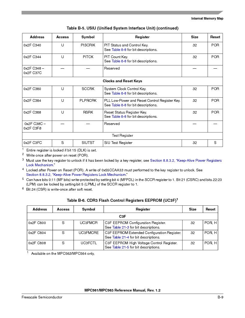MPC563MZP56 ,Freescale Semiconductor厂商,IC MCU 512K FLASH 56MHZ 388-BGA, MPC563MZP56 datasheet预览  第1119页