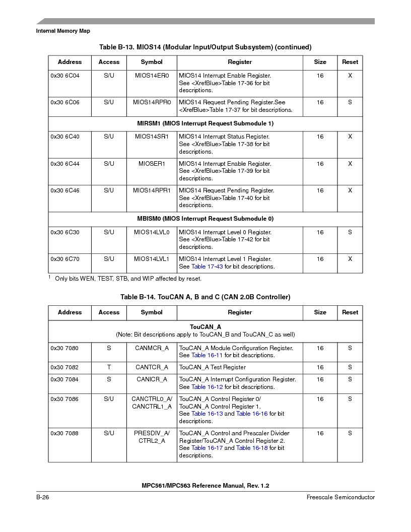 MPC563MZP56 ,Freescale Semiconductor厂商,IC MCU 512K FLASH 56MHZ 388-BGA, MPC563MZP56 datasheet预览  第1136页