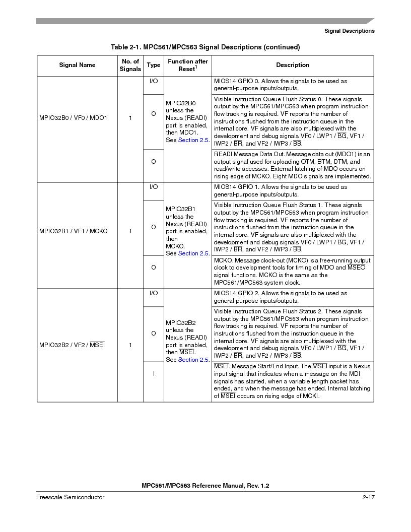 MPC563MZP56 ,Freescale Semiconductor厂商,IC MCU 512K FLASH 56MHZ 388-BGA, MPC563MZP56 datasheet预览  第115页