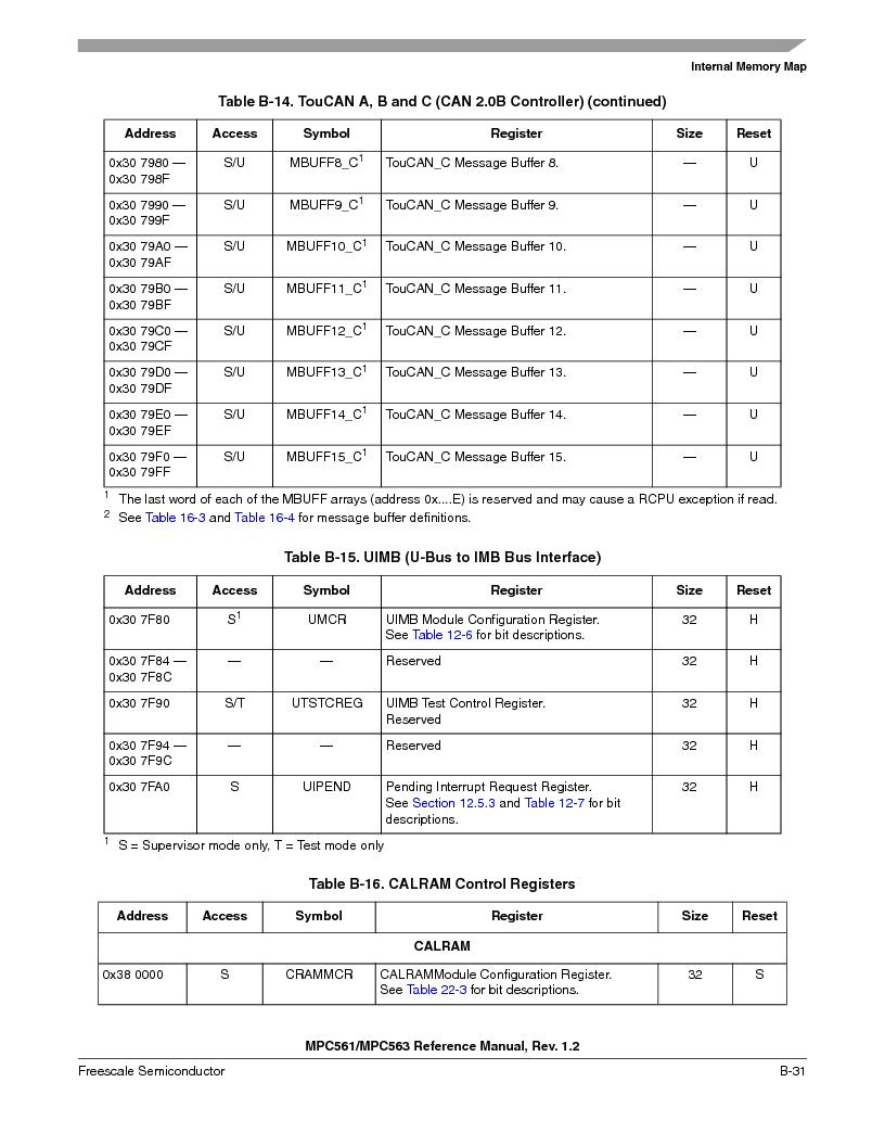 MPC563MZP56 ,Freescale Semiconductor厂商,IC MCU 512K FLASH 56MHZ 388-BGA, MPC563MZP56 datasheet预览  第1141页