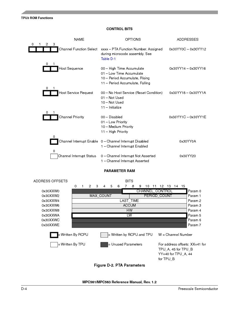 MPC563MZP56 ,Freescale Semiconductor厂商,IC MCU 512K FLASH 56MHZ 388-BGA, MPC563MZP56 datasheet预览  第1156页