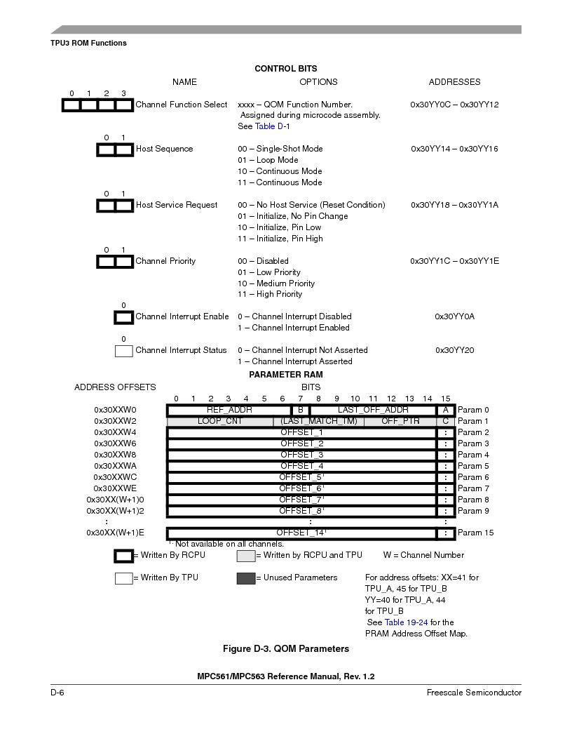 MPC563MZP56 ,Freescale Semiconductor厂商,IC MCU 512K FLASH 56MHZ 388-BGA, MPC563MZP56 datasheet预览  第1158页