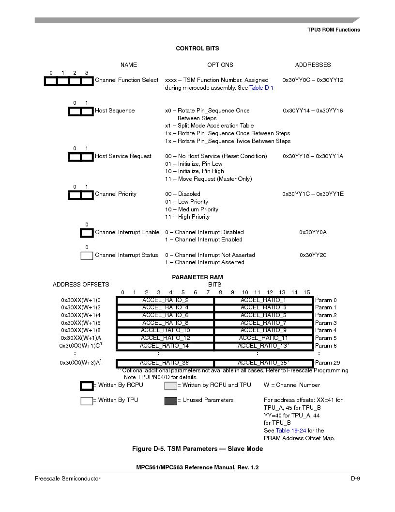 MPC563MZP56 ,Freescale Semiconductor厂商,IC MCU 512K FLASH 56MHZ 388-BGA, MPC563MZP56 datasheet预览  第1161页