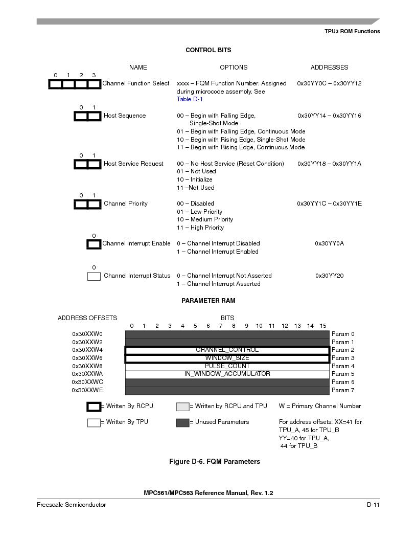 MPC563MZP56 ,Freescale Semiconductor厂商,IC MCU 512K FLASH 56MHZ 388-BGA, MPC563MZP56 datasheet预览  第1163页