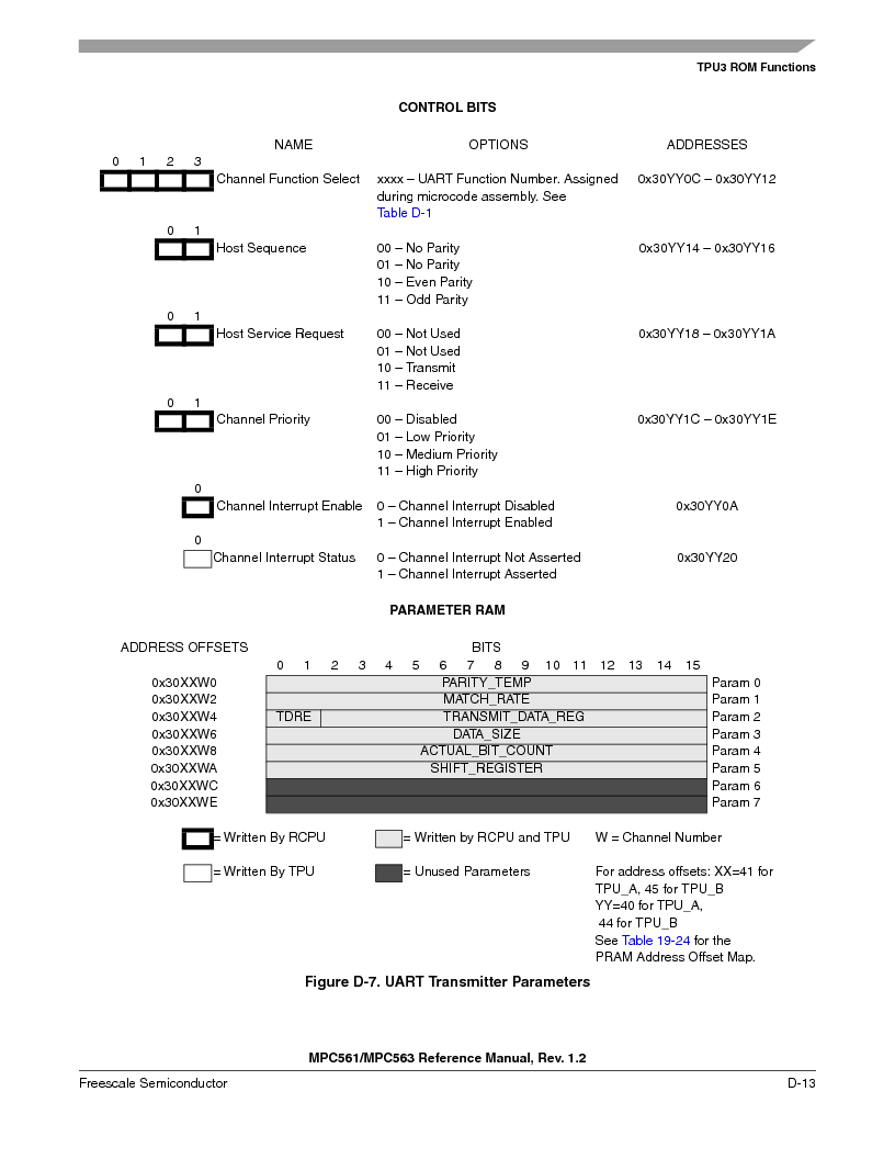 MPC563MZP56 ,Freescale Semiconductor厂商,IC MCU 512K FLASH 56MHZ 388-BGA, MPC563MZP56 datasheet预览  第1165页
