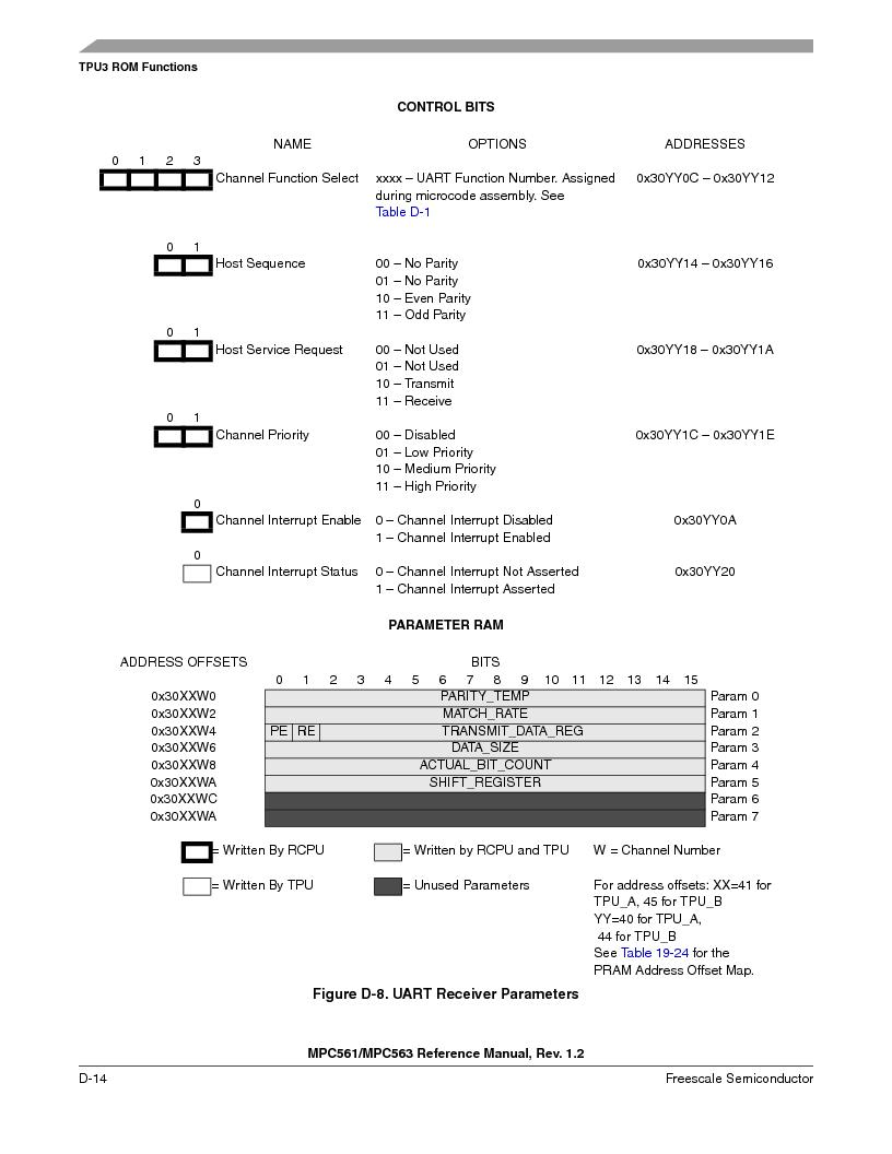 MPC563MZP56 ,Freescale Semiconductor厂商,IC MCU 512K FLASH 56MHZ 388-BGA, MPC563MZP56 datasheet预览  第1166页