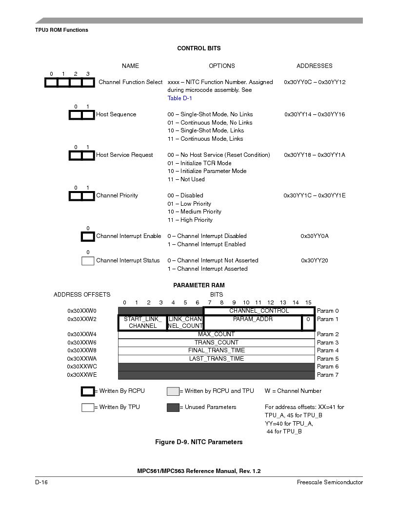 MPC563MZP56 ,Freescale Semiconductor厂商,IC MCU 512K FLASH 56MHZ 388-BGA, MPC563MZP56 datasheet预览  第1168页