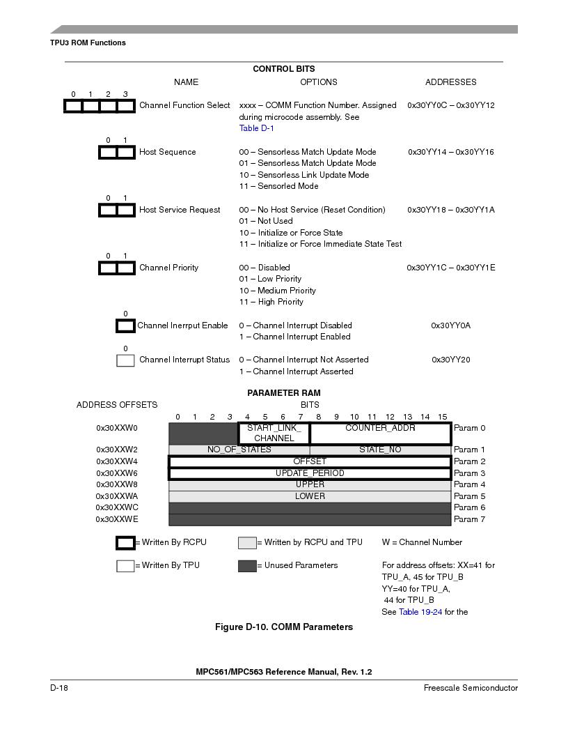 MPC563MZP56 ,Freescale Semiconductor厂商,IC MCU 512K FLASH 56MHZ 388-BGA, MPC563MZP56 datasheet预览  第1170页