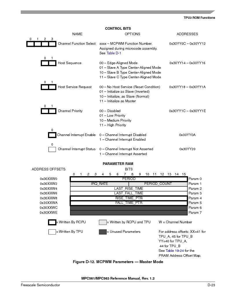 MPC563MZP56 ,Freescale Semiconductor厂商,IC MCU 512K FLASH 56MHZ 388-BGA, MPC563MZP56 datasheet预览  第1175页