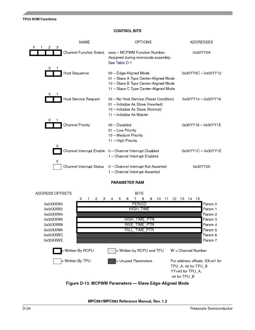 MPC563MZP56 ,Freescale Semiconductor厂商,IC MCU 512K FLASH 56MHZ 388-BGA, MPC563MZP56 datasheet预览  第1176页