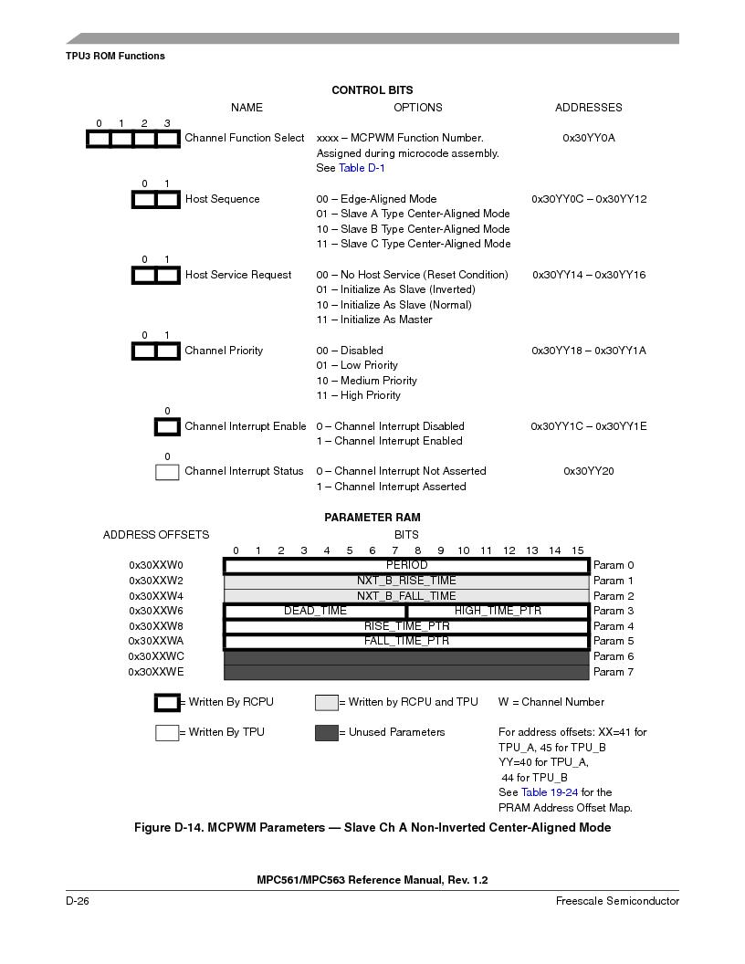 MPC563MZP56 ,Freescale Semiconductor厂商,IC MCU 512K FLASH 56MHZ 388-BGA, MPC563MZP56 datasheet预览  第1178页