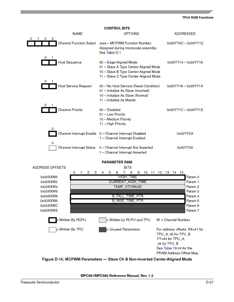 MPC563MZP56 ,Freescale Semiconductor厂商,IC MCU 512K FLASH 56MHZ 388-BGA, MPC563MZP56 datasheet预览  第1179页