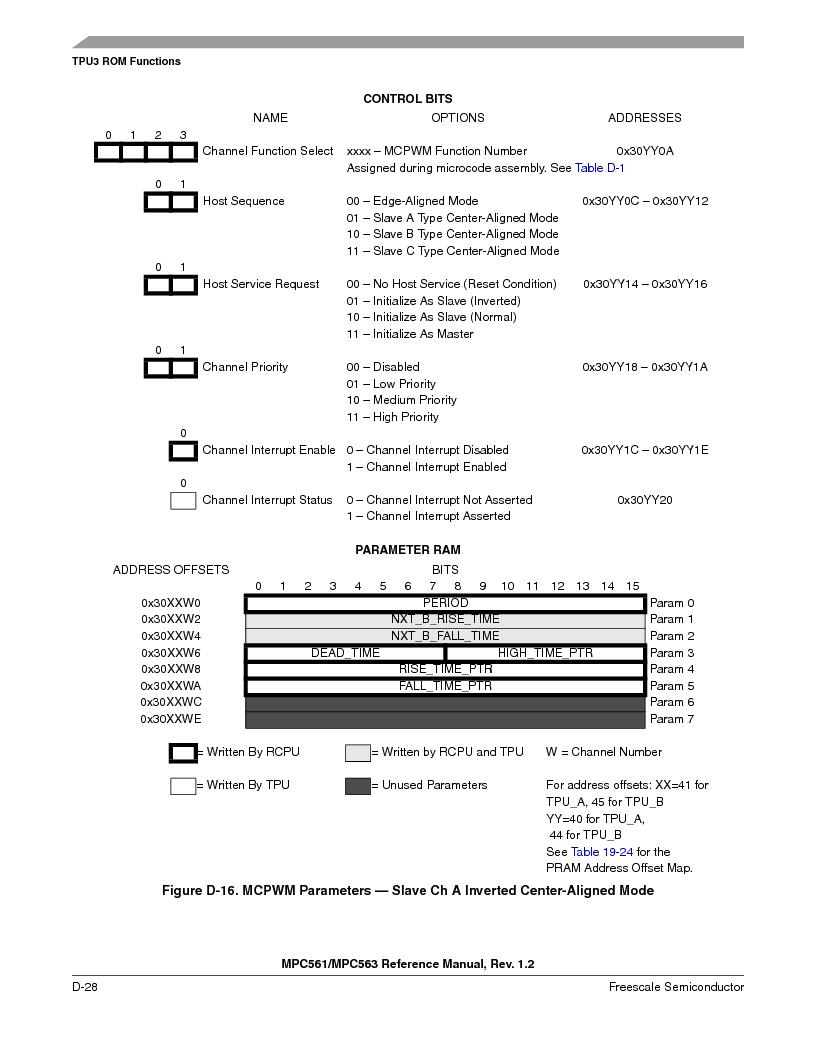 MPC563MZP56 ,Freescale Semiconductor厂商,IC MCU 512K FLASH 56MHZ 388-BGA, MPC563MZP56 datasheet预览  第1180页