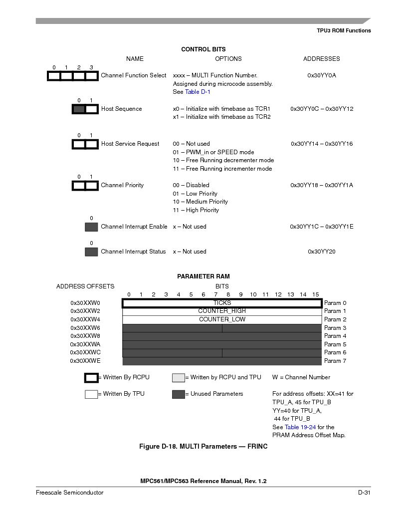 MPC563MZP56 ,Freescale Semiconductor厂商,IC MCU 512K FLASH 56MHZ 388-BGA, MPC563MZP56 datasheet预览  第1183页