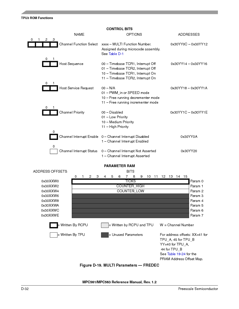 MPC563MZP56 ,Freescale Semiconductor厂商,IC MCU 512K FLASH 56MHZ 388-BGA, MPC563MZP56 datasheet预览  第1184页