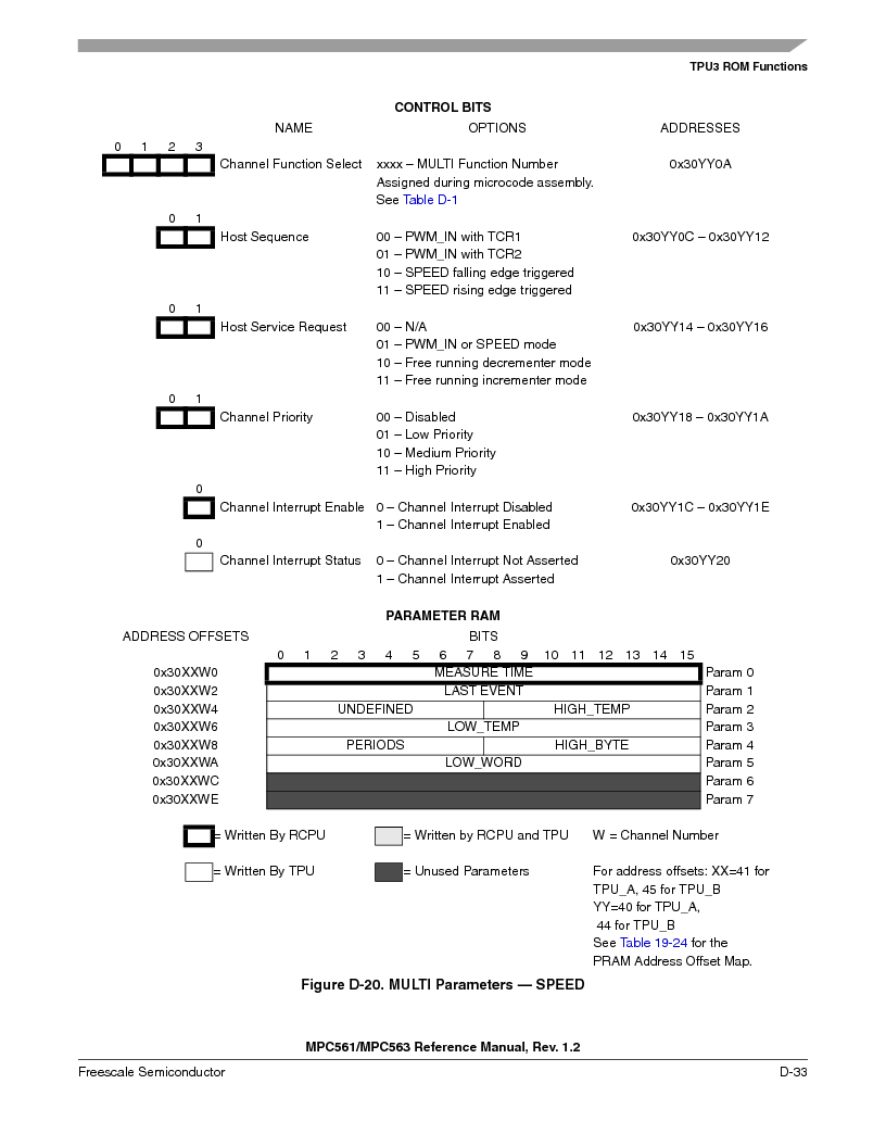 MPC563MZP56 ,Freescale Semiconductor厂商,IC MCU 512K FLASH 56MHZ 388-BGA, MPC563MZP56 datasheet预览  第1185页