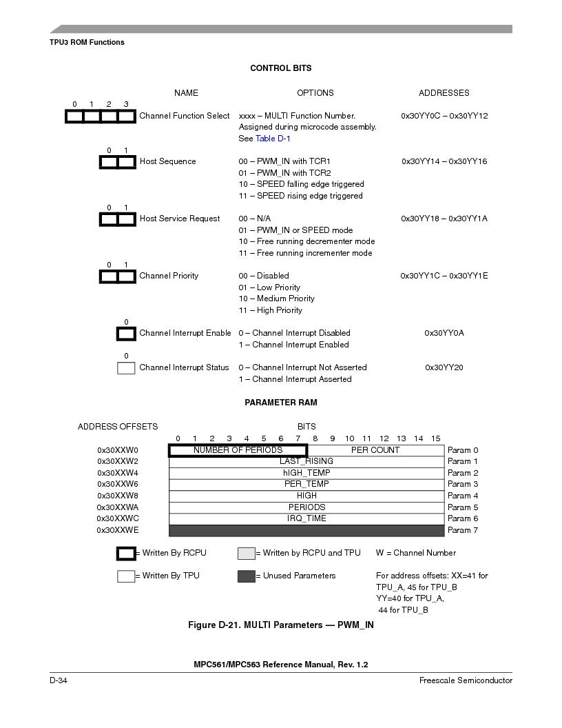 MPC563MZP56 ,Freescale Semiconductor厂商,IC MCU 512K FLASH 56MHZ 388-BGA, MPC563MZP56 datasheet预览  第1186页